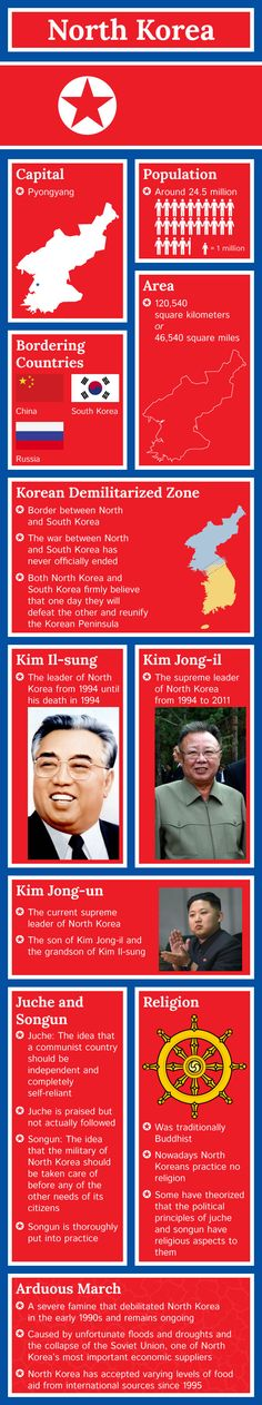 #Infographic of North Korea Fast #Facts http://www.mapsofworld.com/pages/fast-facts/infographic-of-north-korea-fast-facts/ and some very important citizens and human characteristics