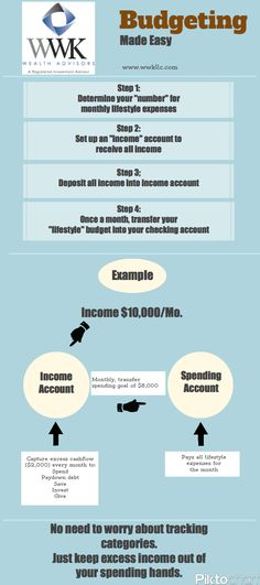 Pin by Piktochart on Best of Piktochart Infographics Pinterest - best of 10 copy of profit and loss statement