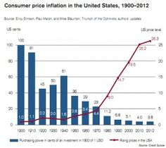 Losses in Purchasing Power
