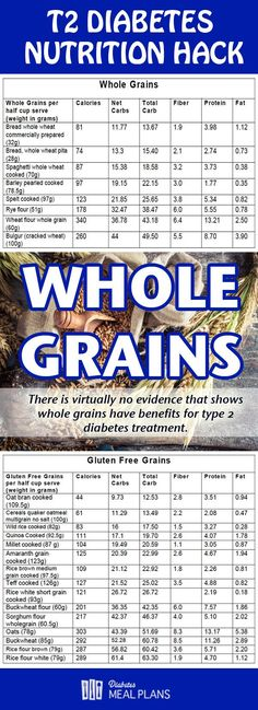 Whole Grains and Diabetes T2. What's the real deal? Should they get the cut?