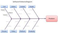 Swot and tows matrix diagrams management swot and tows matrix the fishbone diagram ccuart Choice Image