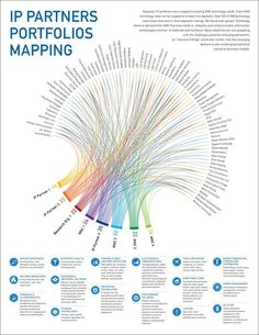 Patent Portfolio Mapping (Data Visualization) on Behance Data Visualization Tools, Information Visualization, Information Design, Information Graphics, Knowledge Graph, Graphic Design Resume, Dashboard Design, Data Analytics, Analytics Dashboard