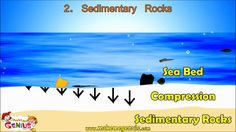 Rocks Types - Igneous ,Sedimentary, Metamorphic for kids