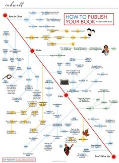 How to Publish Your Book - this infographic says it all!