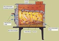 "Результат пошуку зображень за запитом ""wood stove catalytic combustor"" Traditional Saunas, Rocket Stoves, Stove Fireplace, Parrilla, Wood Burning Heaters, Caldera, Cooker, Cast Iron, Grilling"