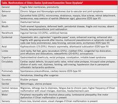 Manifestations of Ehlers Danlos Syndrome / Connective Tissue Dysplasia - [Ehlers-Danlos Syndrome (EDS) | Dysautonomia & Postural Orthostatic Tachycardia Syndrome (POTS) | Fibromyalgia & Chronic Fatigue]