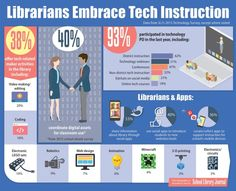 How librarians become tech leaders #infographic