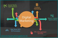 #Digital #Marketing company in #Bangalore,world is turning digital rapidly. We are here to help you embrace this brave new #change. Visit : http://www.seocompanybangalore.in/