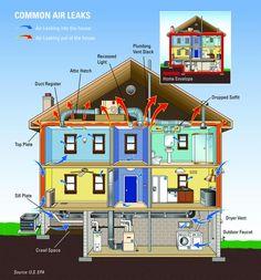 Common air leaks #insulation #homeimprovement