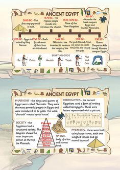 Writers Guide to Everything Ancient Egypt Facts Posters Archaeology - Ancient Egypt - Prehistory Ancient Ancient Egypt facts Egypt Facts guide Posters Writers Ancient Egypt Lessons, Ancient Egypt Activities, Ancient Egypt For Kids, Ancient Aliens, Ancient Greece, Egypt Crafts, Ancient World History, History Of Egypt, Historia Universal