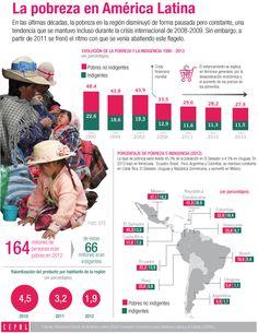 Demográfica Web: Infografía: La pobreza en América Latina