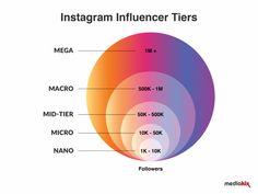 Weekly Content Marketing Update - Fokus Influencer Marketing   Gnocchi / Digital Marketing