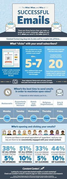 Email Marketing - The What, When, and Who of Successful Emails [Infographic] : MarketingProfs Article.  #marketingtips #emailmarketingtips #clickthrus