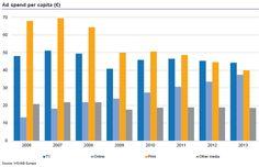 IAB_vyvoj v letech 2006 - 2013 porovnanie TVV , online ,print