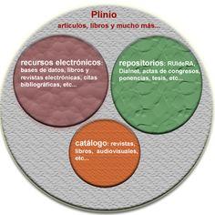 Plinio: todos los recursos de la Biblioteca UCLM (Universidad de Castilla-La Mancha) en un clic.