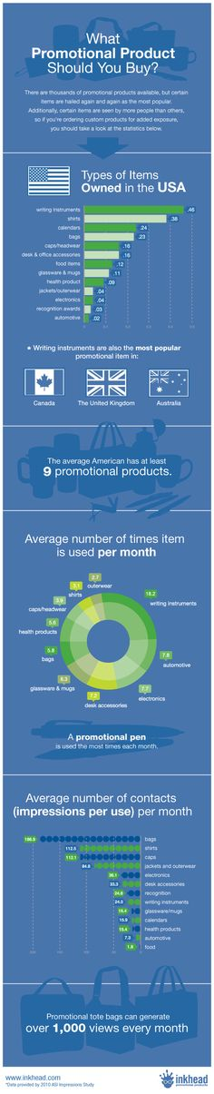 What Promotional Products should I buy at: http://www.inkhead.com/blog/2011/06/09/what-promotional-product-should-you-buy/