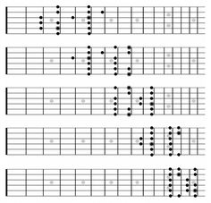 """Daaaaaaaayuuum!!! C Major - All CAGED Positions-you HAVE to master the CAGED system before attempting to tackle this """"workout""""- pinned from http://deftdigits.com/2012/01/10/the-mother-of-all-major-scale-exercises-part-1-of-4/"""