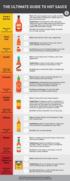 The Ultimate Guide to Hot Sauce #hotsauce #franks #sriracha #tabasco