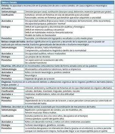 Tabla alteraciones del lenguaje