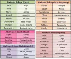 Commonly used Portuguese adverbs English Help, English Tips, English Study, English Class, English Words, English Lessons, English Grammar, Teaching English, Learn Brazilian Portuguese