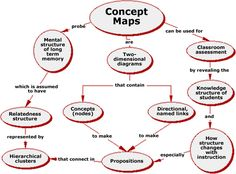 """This concept map shows how and what concept maps are. """"A concept map is an example of a graphic organizer. Graphic organizers are visual displays of verbal information. They are intended to help students comprehend, summarize, and synthesize information."""" (pg 240)"""