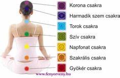 Ezt a csakrádat kell megtisztítanod! Namaste, Peace And Love, Healthy Lifestyle, Fitness Motivation, About Me Blog, Healing, Yoga, Mandala, Yamamoto