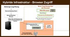 Im neuen Release von SAP Business One wird ein Browser-Zugang gestellt: http://www.b1-blog.de/sap-business-one-9-2-einfach-jederzeit-und-ueberall/