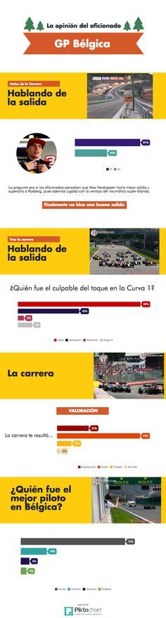 Los aficionados opináis sobre el GP de Bélgica F1 2016  #F1 #BelgianGP