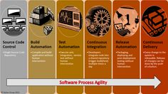 Pin by Mertine Middelkoop on Scrum It Service Management, Program Management, Project Management, Lean Kanban, Retail Solutions, Business Analyst, Team Building, Software Development, Infographic