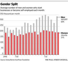 Companies with a female CEOs receive just 3% of total venture-capital investments http://on.wsj.com/1RGoFVav