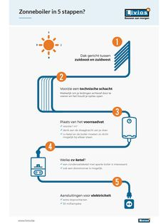 Infographic: zonneboiler in de toekomst in vijf stappen - Zonneboilers - Livios Infographic, Mood Boards, Sustainability, Map, Budget, Infographics, Location Map, Maps, Budgeting