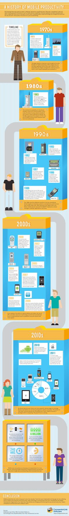 Historic Timeline Of Mobile Productivity  Productivity, we call it a productivity boost to have a smartphone just so ... But at the same time, what is stopping us from taking a 15 minute breather here and there to actually play or interact on the Internet, which in turn takes our focus off of work? Has the smartphone enabled you to be more productive in your work or has it slowed you down because of the many distractions it presents?