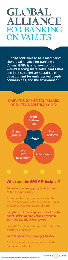 Sunrise continues to be a member of the Global Alliance for Banking on Values. GABV is a network of the world's leading sustainable banks that use finance to deliver sustainable development for underserved people, communities, and the environment. Triple Bottom Line, Corporate Social Responsibility, Sustainable Development, Strong Relationship, Sustainability, Finance, Sunrise, Learning, World