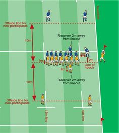 World Rugby Laws - World Rugby& Law Education Web Site: Law Touch and Lineout Soccer Workouts, Soccer Drills, Rugby Training, Sports Training, British Lions Rugby, Rugby Rules, Rugby Poster, Rugby Coaching, Ireland Rugby