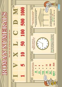 Roman Numerals |Maths Educational Wall Chart/Poster in high gloss paper (A1…