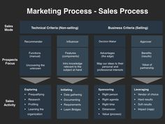 Sales And Marketing Strategies - Sales Process Sales Strategy Template, Sales And Marketing Strategy, Marketing Process, Business Marketing, Marketing Strategies, Field Marketing, Strategy Business, Marketing Ideas, Corporate Strategy