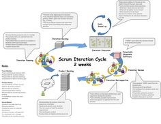 Visual Scrum Cheat Sheet