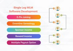 Single-leg plan in multi-level marketing/network marketing. Single-leg plan is one of the famous MLM business plans which generate a single line chain in which only a single individual is enrolled. Online Login, Software Online, Marketing Software, Login Website, List Website, Mlm Plan, Welcome Letters, Website Maintenance, Multi Level Marketing