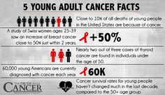 Even though currently only about 4% of all cancer diagnoses in the United States are of young people, that number is set to rise drastically in the coming years if nothing changes. Here's how to prevent this travesty! Article by Dr. Veronique Desaulniers. Please re-pin to support us on our mission to educate, expose, and eradicate cancer! // The Truth About Cancer