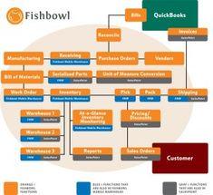Fishbowl Inventory Hosting