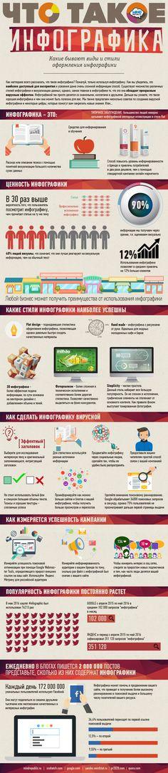 инфографика для бизнеса, что такое инфографика, infografics, start up