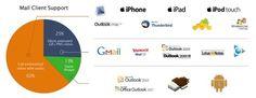 En artikel om att marknadsföra din e-post med en video. Bilden visar att många e-postklienter, men inte dom stora gmail och outlook, stöder video.
