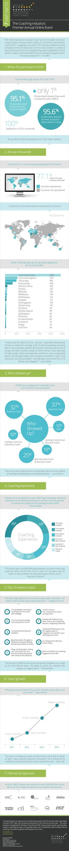 http://www.wbecs.com/wbecs2014/infographic/ Fourth Annual World Business and Executive Coach Summit - The Premier and Largest Event for the Coaching Industry. Sign up today for free complimentary sessions in May.