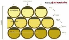 SOLERA System for maturing SHERRY #WINE Complex... and Beautiful... Infographic !