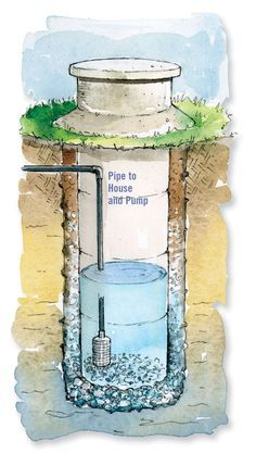 Modern dug wells are lined with large, tubular concrete tiles to keep surface water and soil from contaminating the well water. Illustration by Elayne Sears. From MOTHER EARTH NEWS magazine.