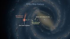 """12 of 34 Microlensing Exoplanets around our Galactic Center (GC)  discovered until 2014 .GC is in Right Ascension=14h 45m 40.04s and Declination=-29d 00'  28.1"""". Microlensing exoplanet is a planet orbiting a star other than our own Sun that is detectable due to the effects that the gravitational field of its planetary system has on the passing light of a distant background star.  Catalogue:http://exoplanet.eu/catalog/?f=%22microlensing%22+IN+detection"""