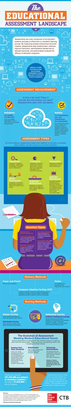 The Educational Assessment landscape Infographic - 6 types of assessments to include formative and summative
