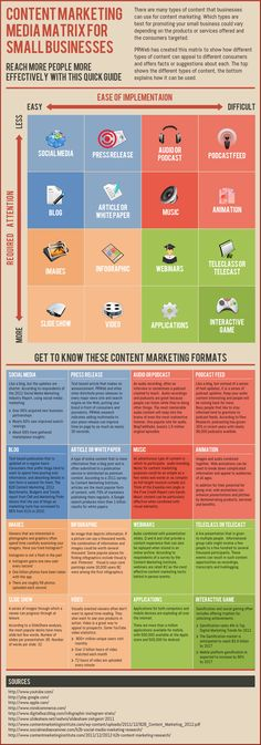 Content marketing media matrix for small businesses | #digitalmedia