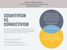 My Personal Learning Experiences with Cognitivism and Connectivism
