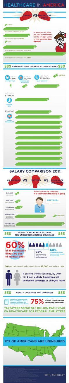 Healthcare in America: Salary vs Healthcare Costs